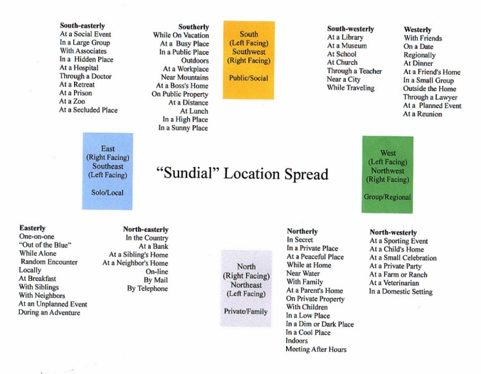Sundial Location Spread.JPG