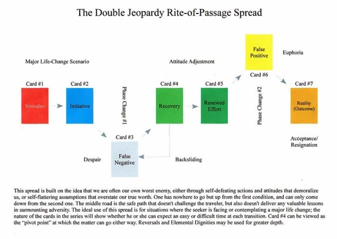 Double Jeopardy Spread.JPG