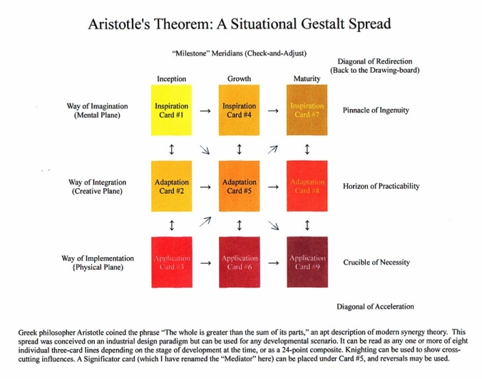 Aristotle's Theorem Spread.JPG