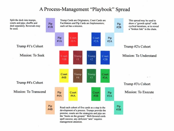 Procees Management Playbook Spread.JPG