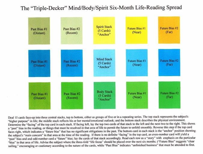 Triple-Decker Life Reading Spread.JPG