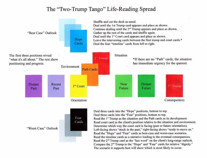 Two-Trump Tango Spread.JPG