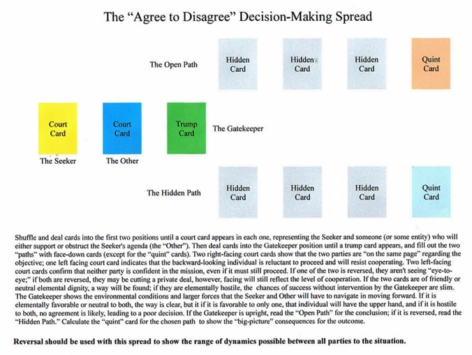 Agree to Disagree Spread.JPG