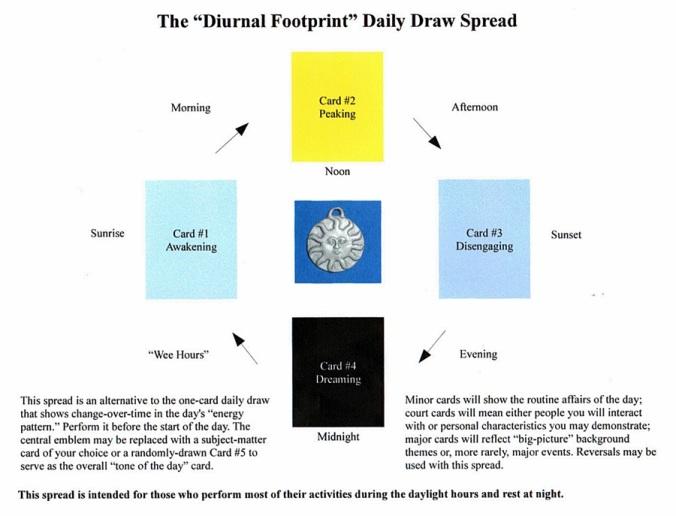 Diurnal Footprint Spread.JPG