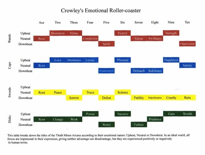 Crowley Emotional Rollercoaster