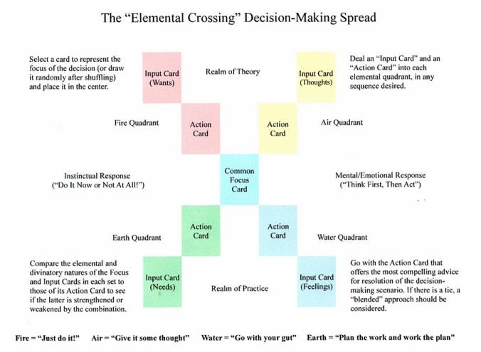 Elemental Crossing Spread.JPG
