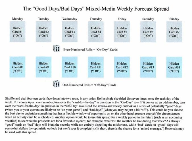 Good Days-Bad Days Weekly Forecast Spread