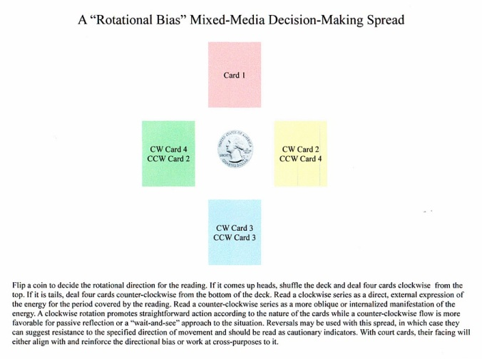 Rotational Bias Spread