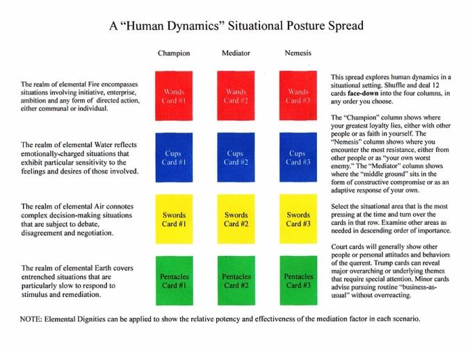 Human Dynamics Situatiuonal Posture Spread